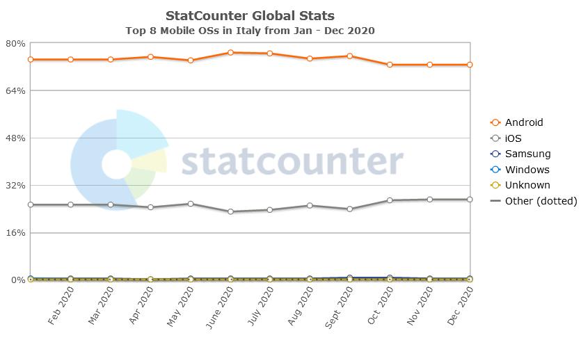 Sviluppo App per Android : share di mercato secondo Statcounter