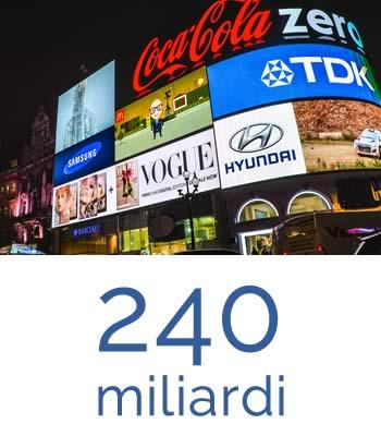 L'investimento in advertising nel settore delle app ha ammontato a 240 miliardi di dollari nel 2020