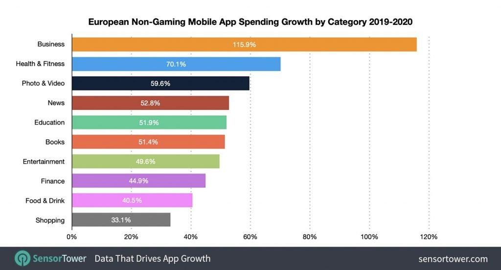 Classifica europea dei download di app mobili nel 2020 divisi per settore