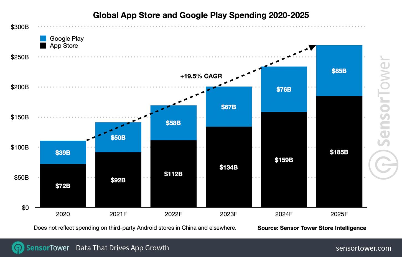 La spesa degli utenti in-app: trend previsione 2020-2025