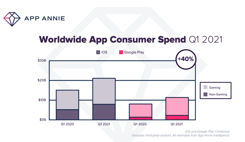 Gli acquisti in-app sono aumentati del 40% nei primi tre mesi del 2021