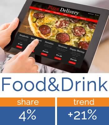 Le installazioni di app di food delivery sono aumentano del 21% nel 2020