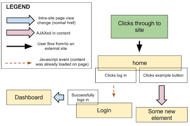 Esempio di diagramma di flusso realizzato con Google Drawing