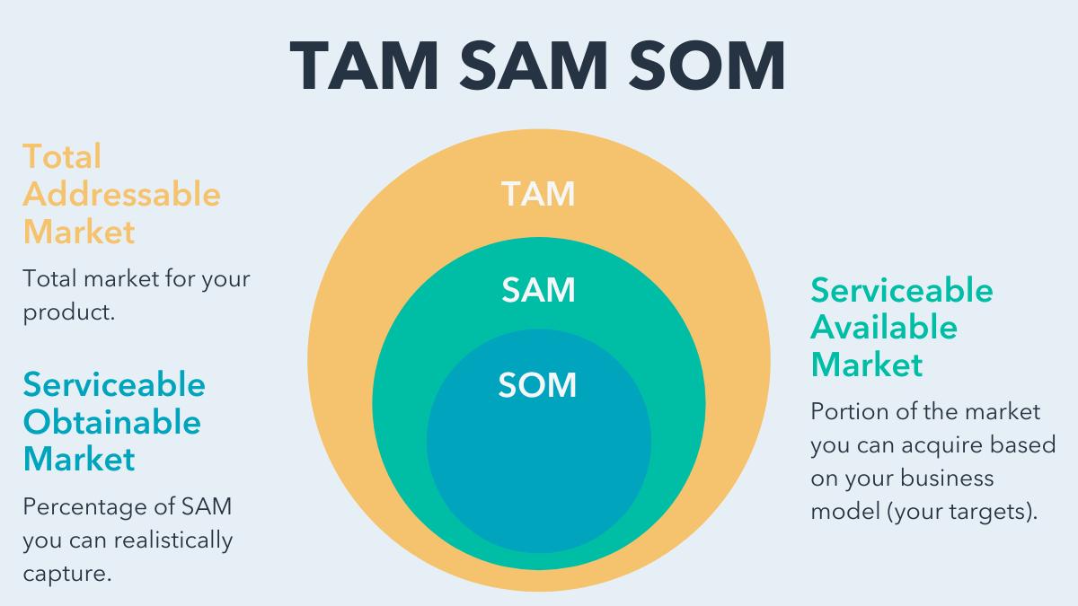 Comprendere il mercato: le variabili TAM, SAM e SOM