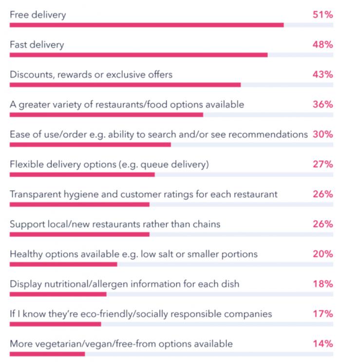 I motivi per cui le persone ordinano attraverso le app di food delivery